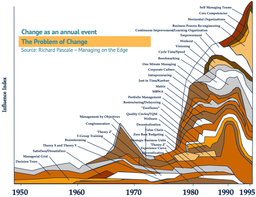 Image showing Impact of Business Fads from 1950 to 1988