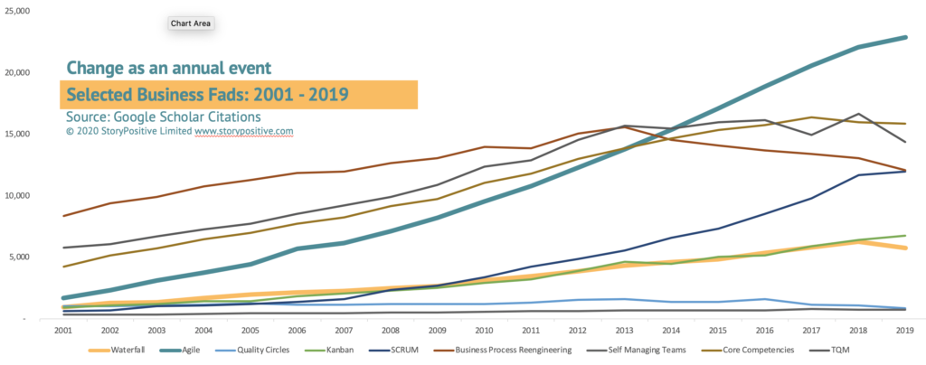 Selected Business Fads: 2001- 2019