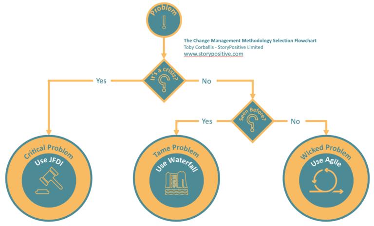 the Change Management Methodology Flowchart
