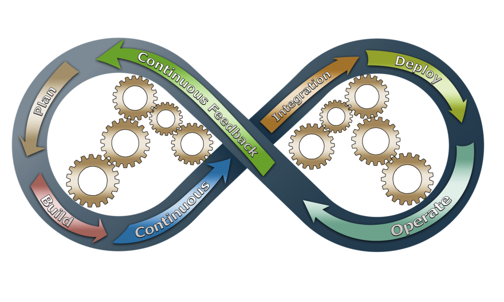 The DevOps Infinity Loop